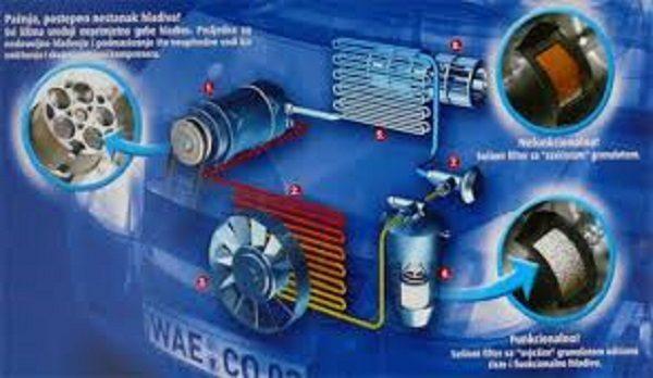 Punjenje i održavanje auto klima